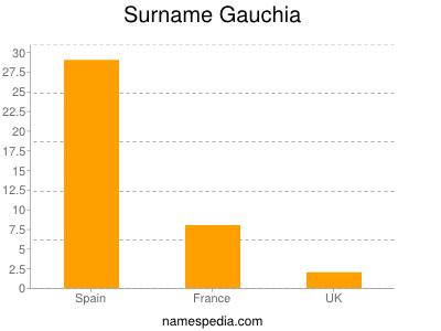 Surname Gauchia
