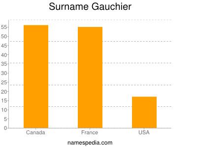 Surname Gauchier