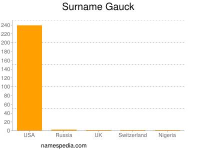 Surname Gauck