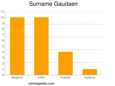 Surname Gaudaen