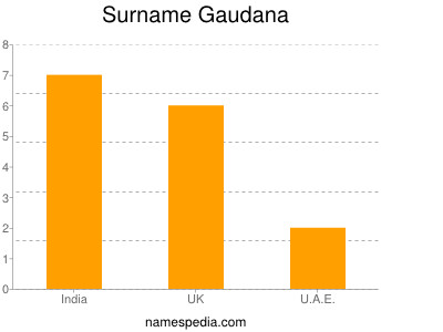 Surname Gaudana