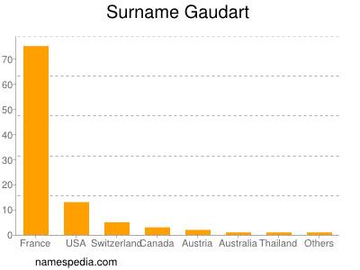 Surname Gaudart