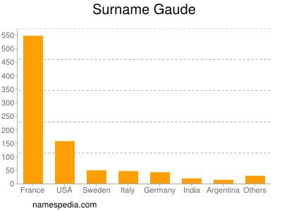 Surname Gaude