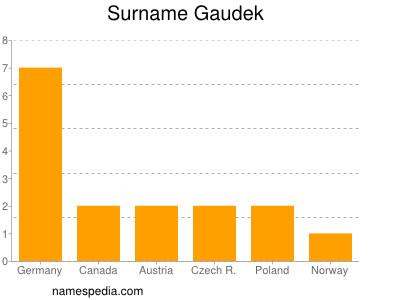 Surname Gaudek