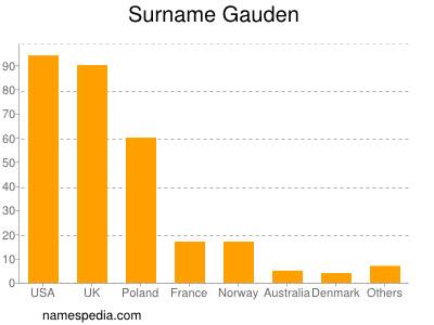 Surname Gauden
