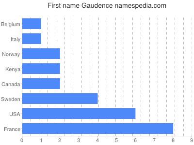 Given name Gaudence