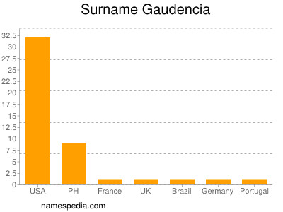 Surname Gaudencia