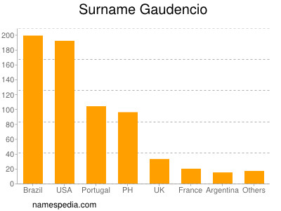 Surname Gaudencio