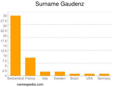 Surname Gaudenz