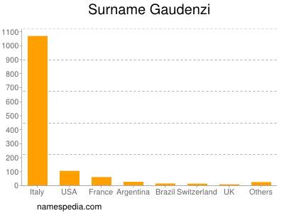 Surname Gaudenzi
