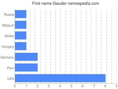 Given name Gauder