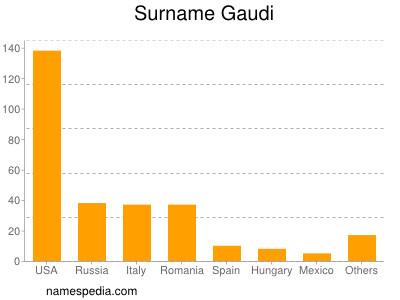 Surname Gaudi