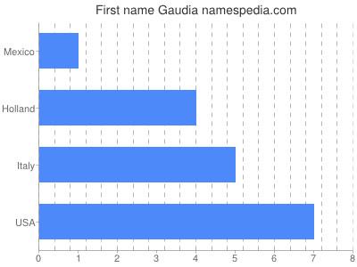 Given name Gaudia
