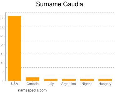 Surname Gaudia