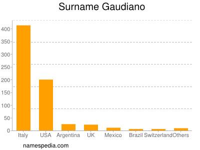Surname Gaudiano