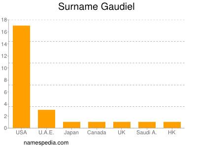 Surname Gaudiel