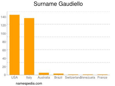 Surname Gaudiello