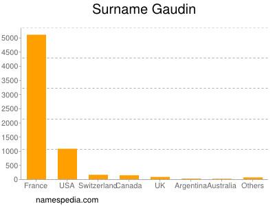 Surname Gaudin