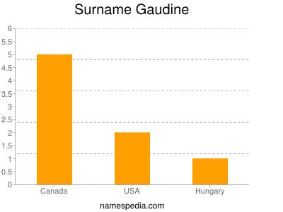 Surname Gaudine