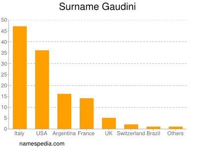 Surname Gaudini