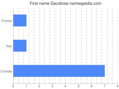 Given name Gaudiose