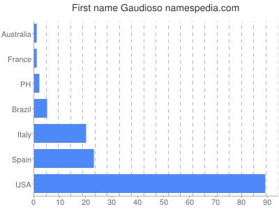 Given name Gaudioso
