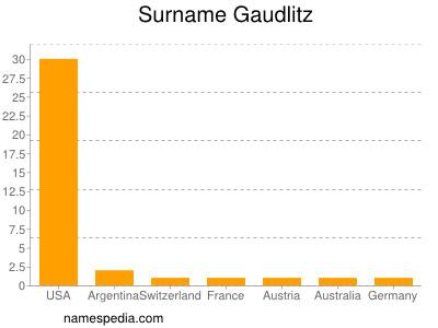 Surname Gaudlitz