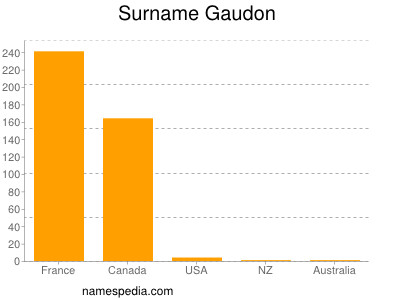 Surname Gaudon