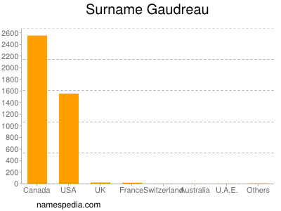 Surname Gaudreau