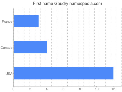 Given name Gaudry