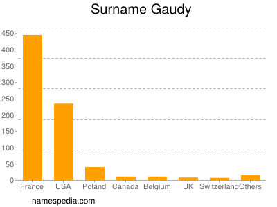 Surname Gaudy