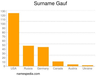 Surname Gauf