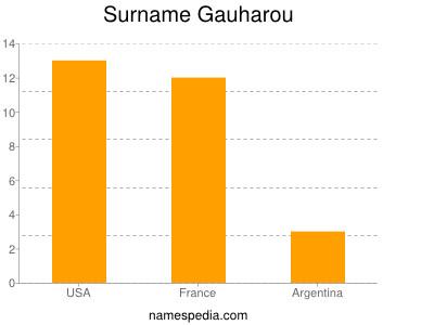 Surname Gauharou