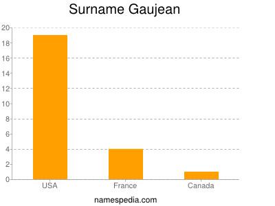 Surname Gaujean