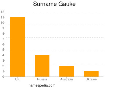 Surname Gauke