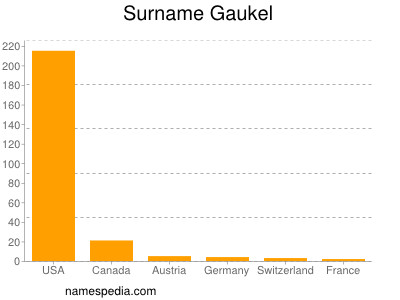 Surname Gaukel