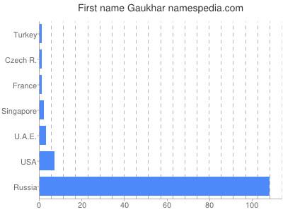 Given name Gaukhar