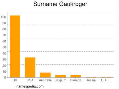 Surname Gaukroger