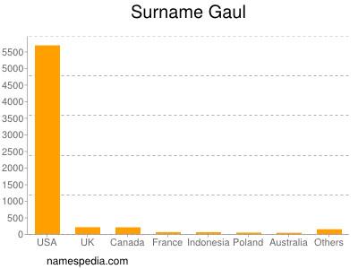 Surname Gaul