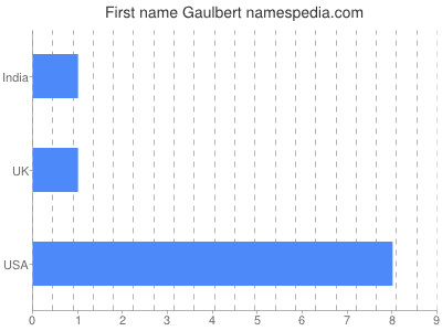 Given name Gaulbert