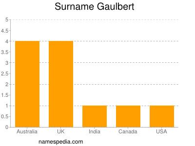 Surname Gaulbert