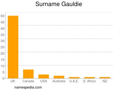 Surname Gauldie