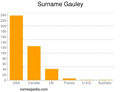 Surname Gauley
