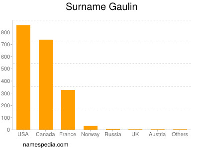 Surname Gaulin