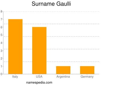 Surname Gaulli