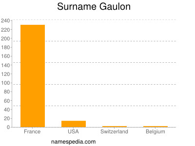 Surname Gaulon