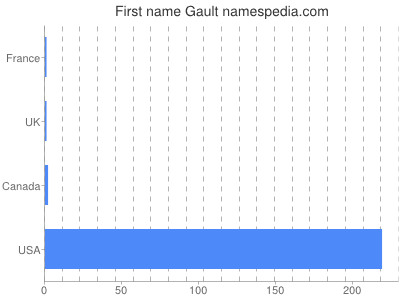 Given name Gault