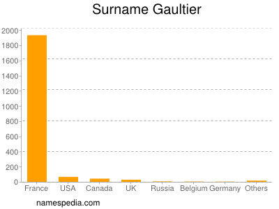 Surname Gaultier