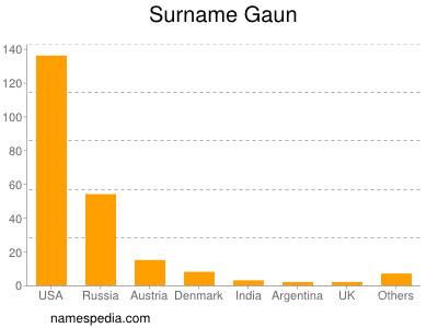 Surname Gaun