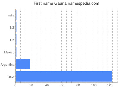 Given name Gauna